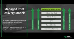 ManagedPrintDelivery Models